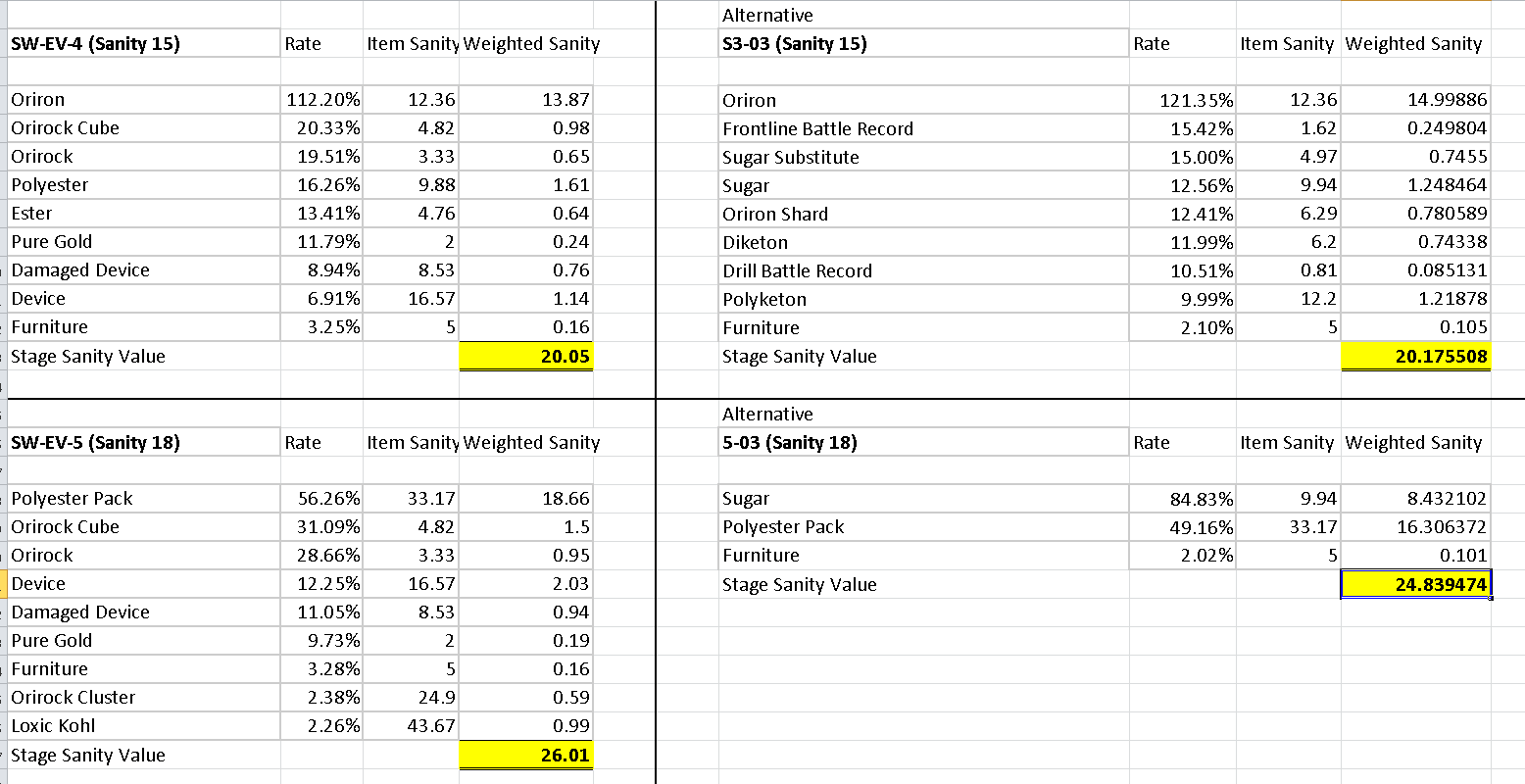 Arknights OI Event Stage Drop Breakdown