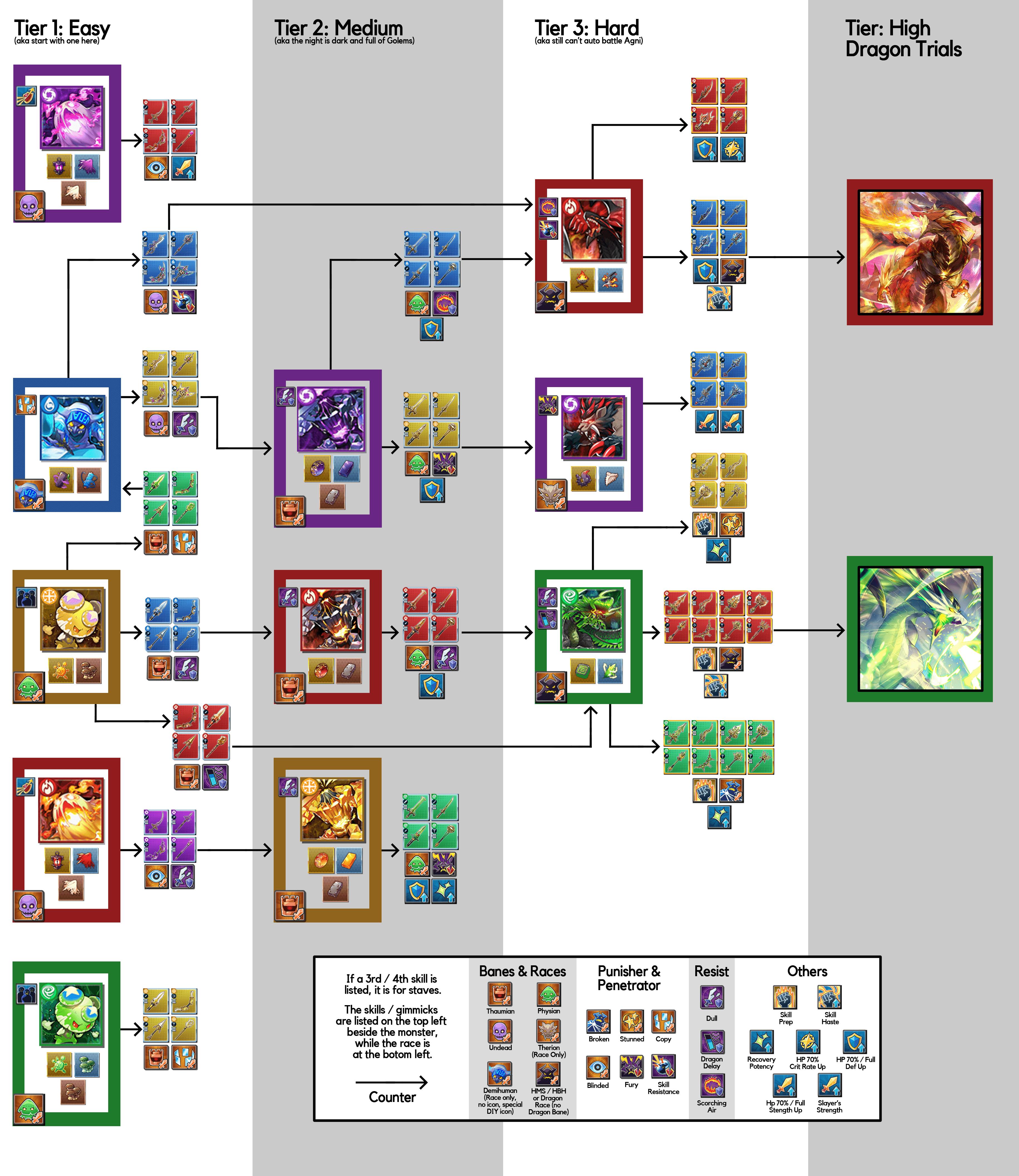 Void Battle Progression | Dragalia Lost Wiki - GamePress