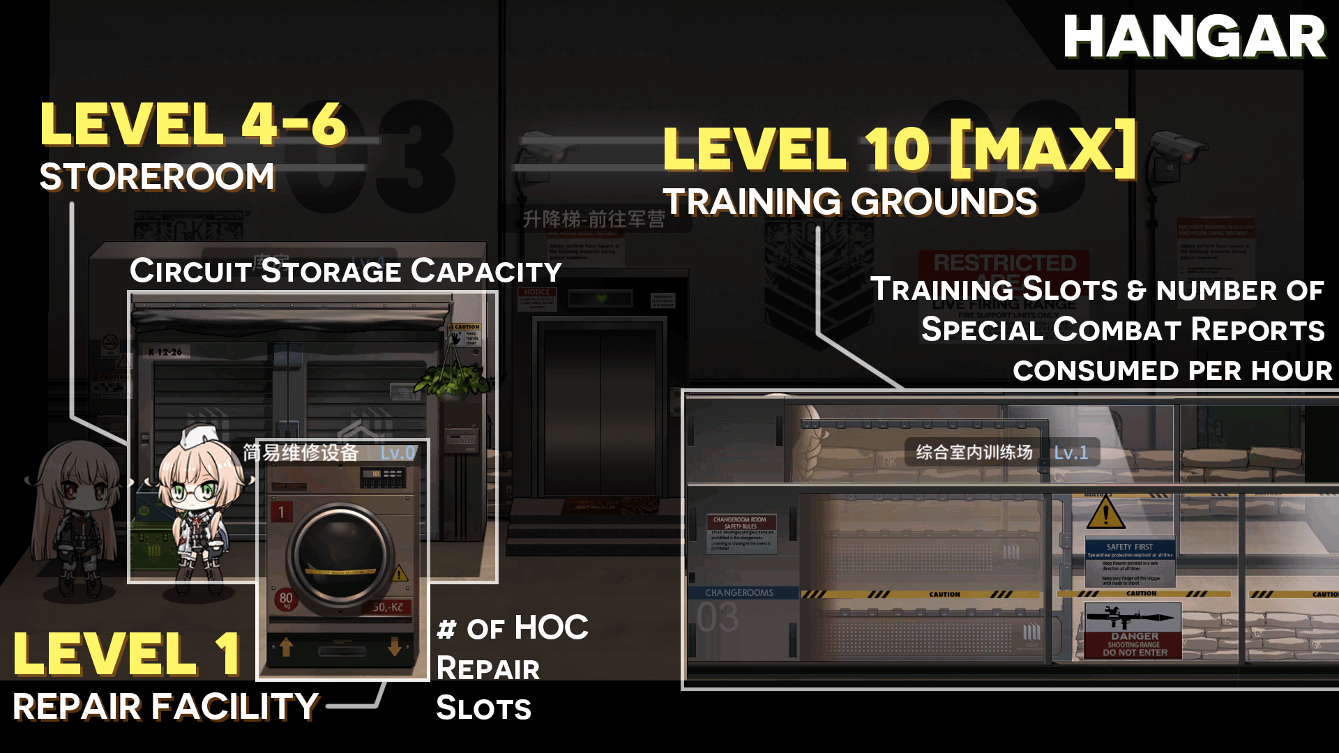 TL;DR Infographic on upgrading the Garage facilities