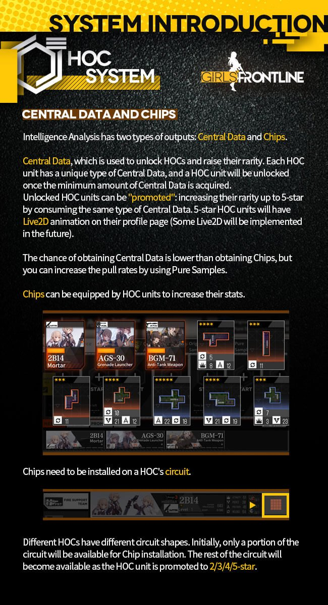 Official MICA Team infographic for the new HOC Dorm Facilities in GFL, page 3.