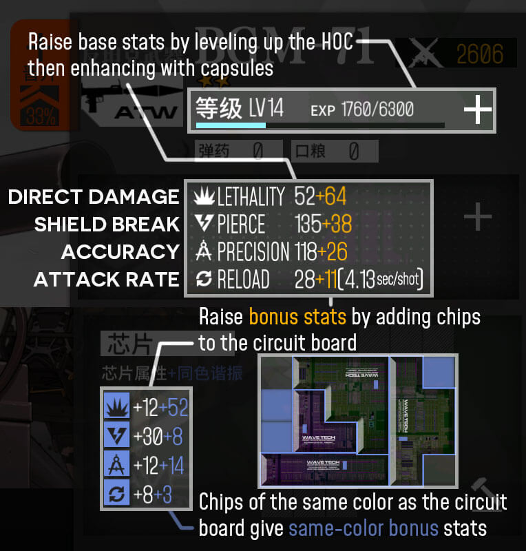 Basic infographic covering detailed information about a HOC's four main base stats