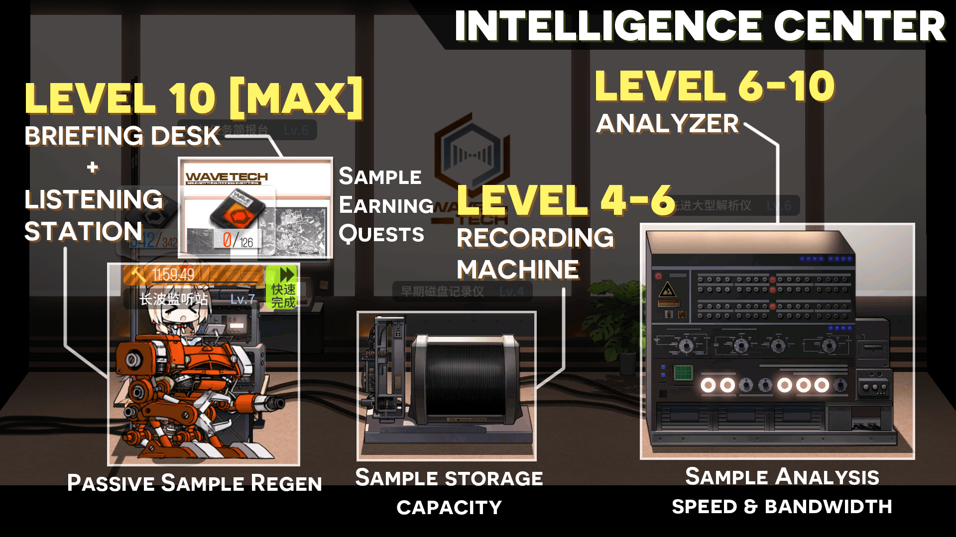 TL;DR Infographic on upgrading the Intelligence Center facilities