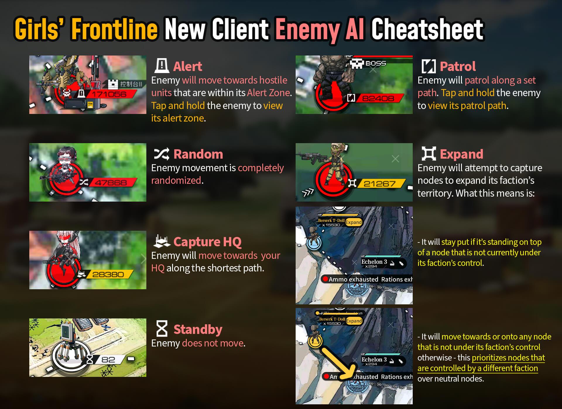 GFL enemy movement AI cheat sheet