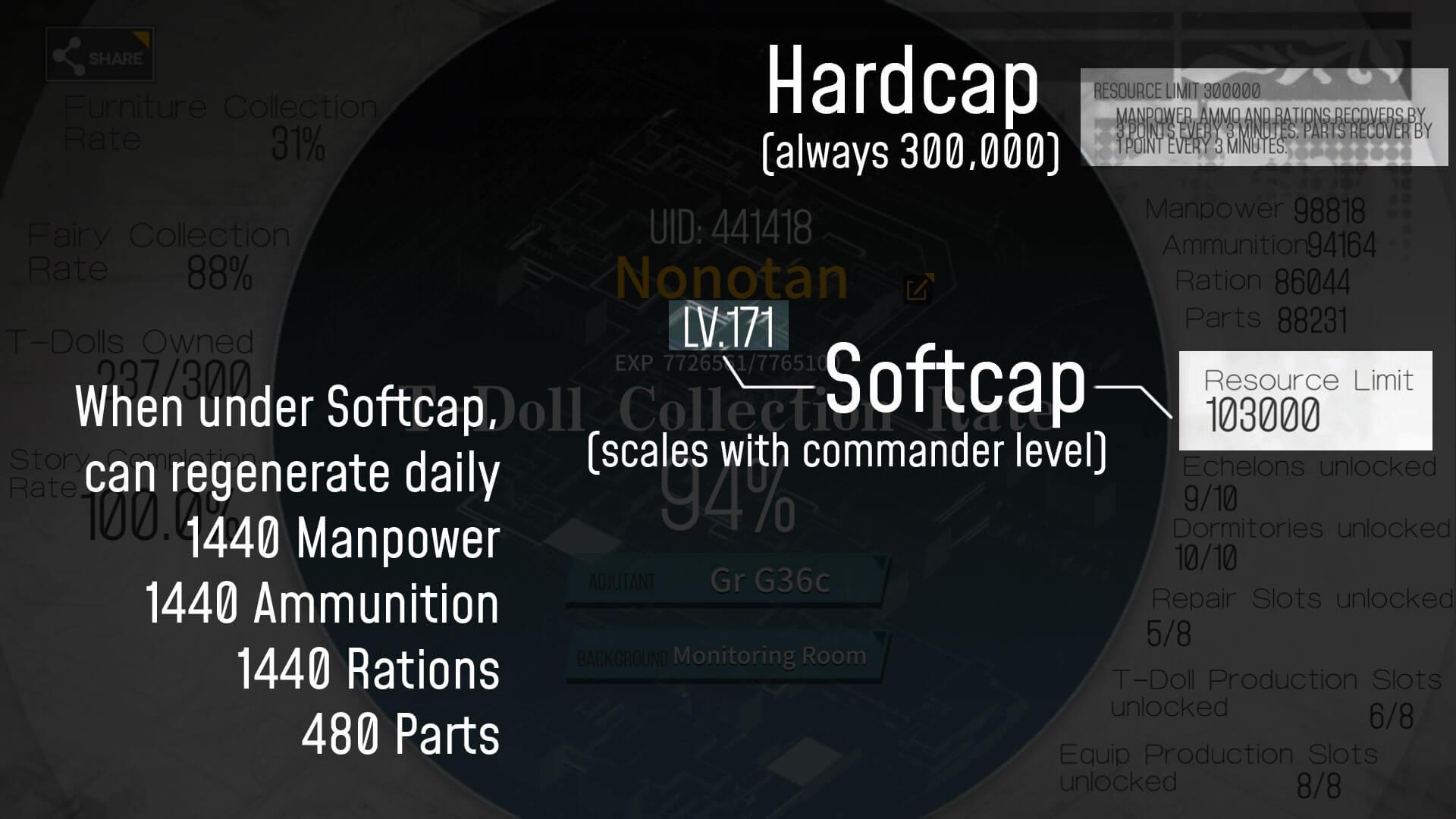 softcaps