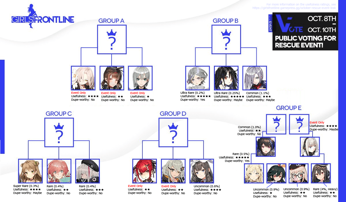 Rescue Bracket, annotated with info from this article.