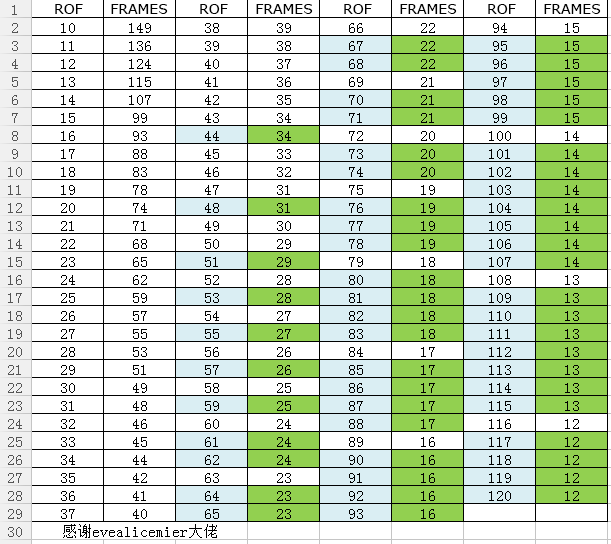 RoF Frame Chart