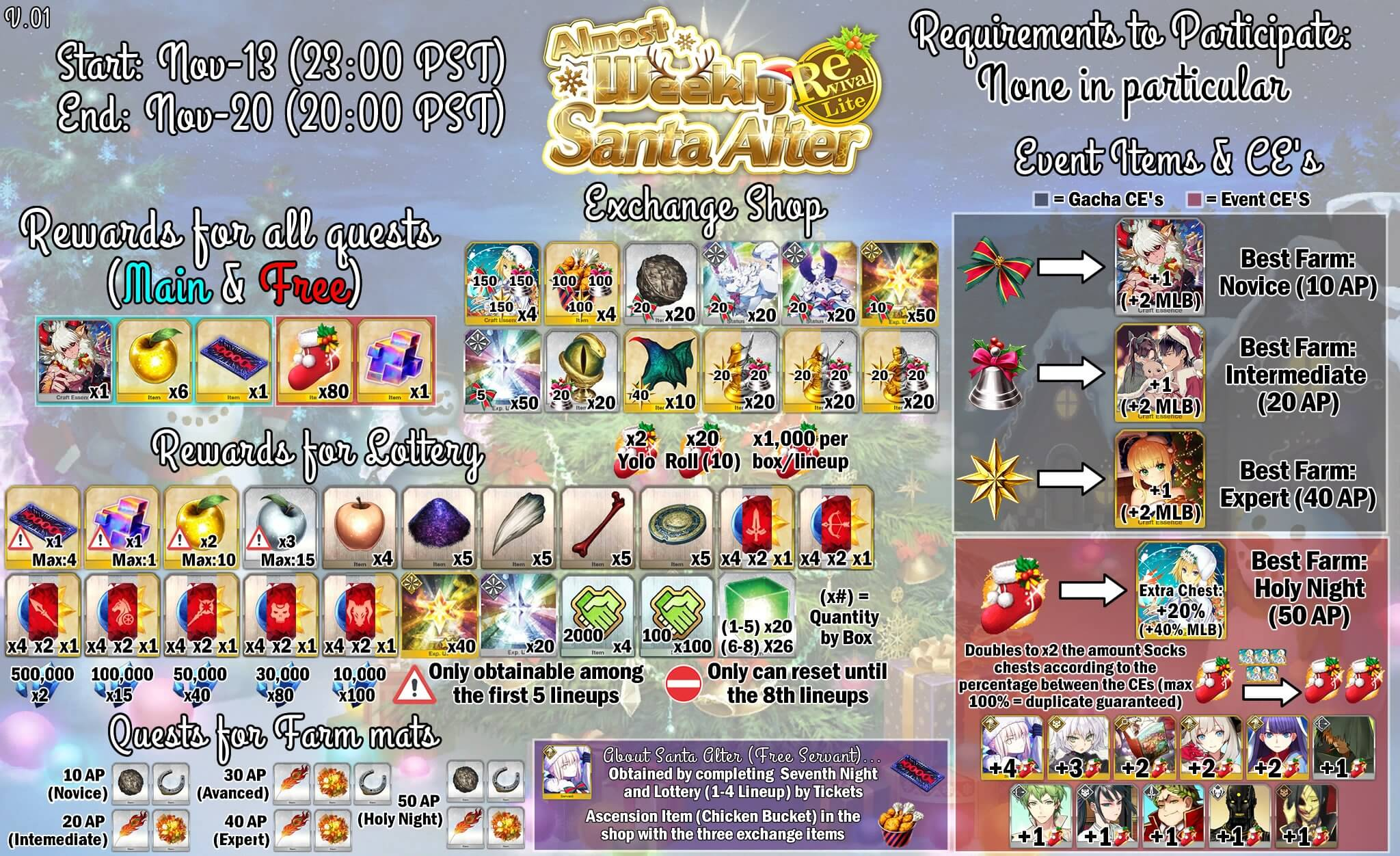 Fgo Christmas 2020 Guide When will be get the Christmas rerun guide | Fate Grand Order Wiki