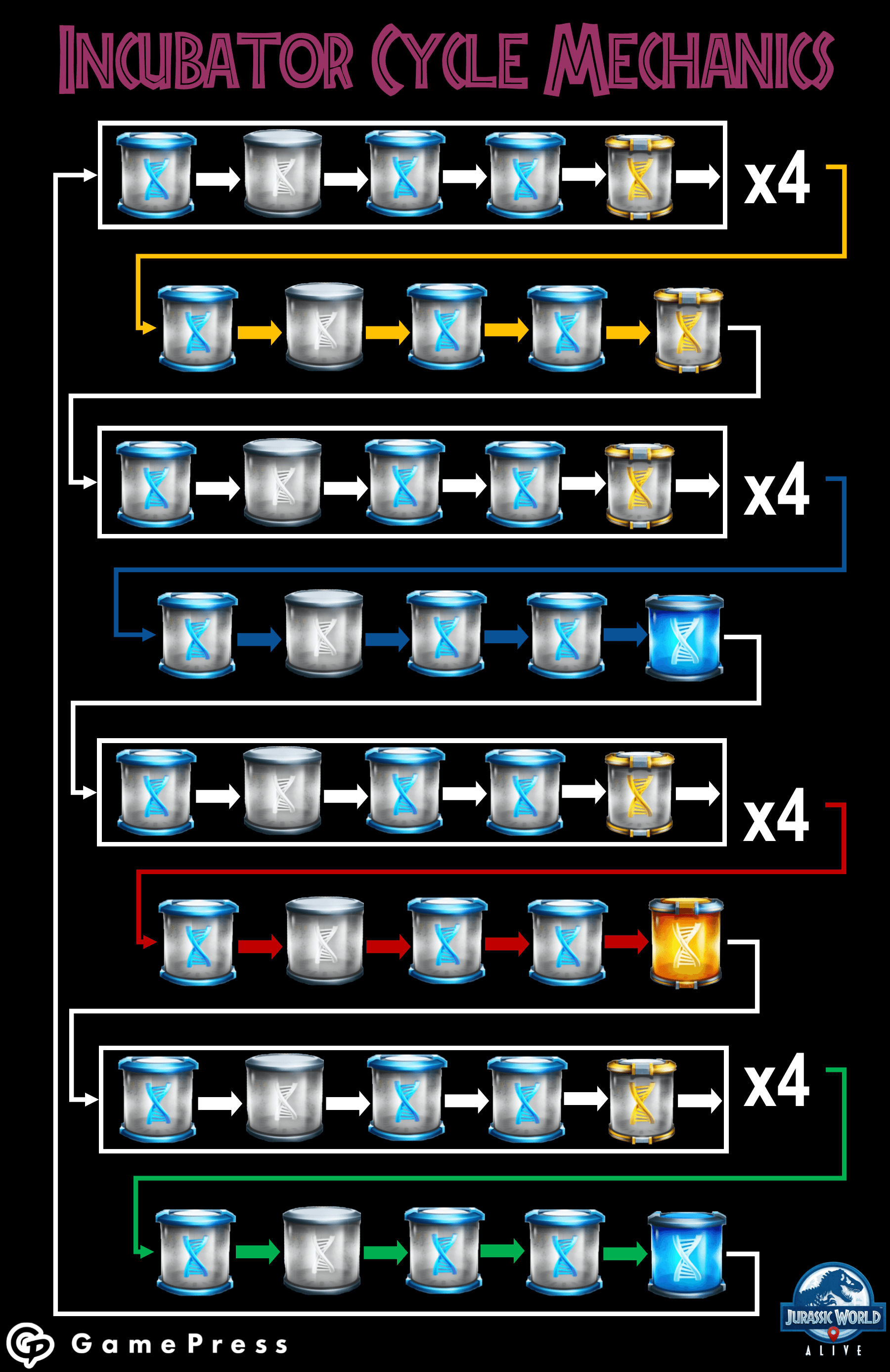 incubator cycle mechanics imag