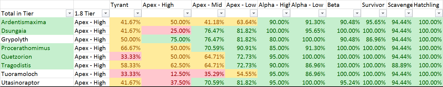 High Apex vs Tiers