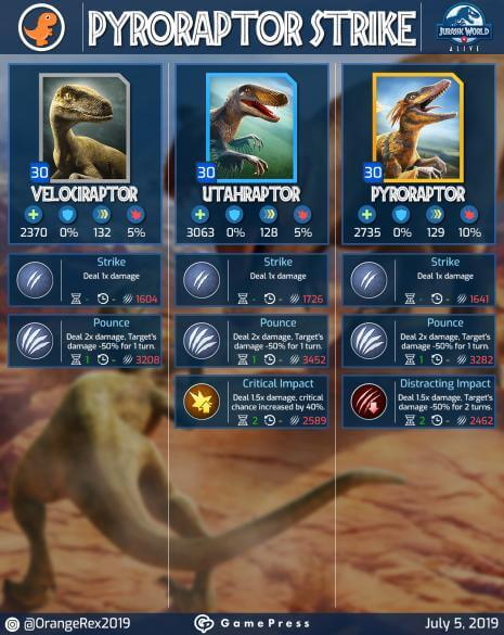 pyroraptor strike guide