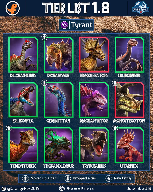 jurassic world alive new tier list update 18
