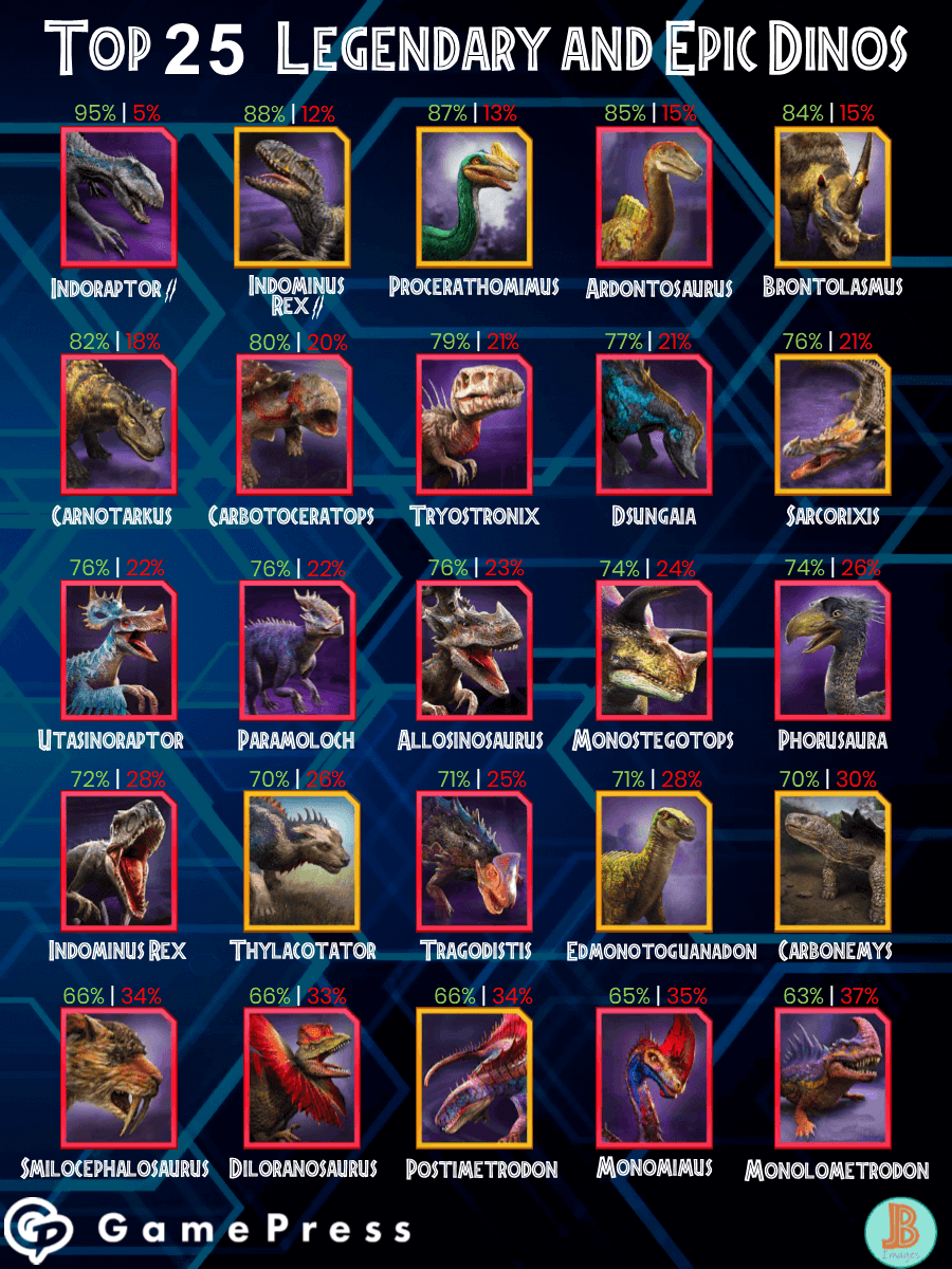 top 25 epic and legendary dinos