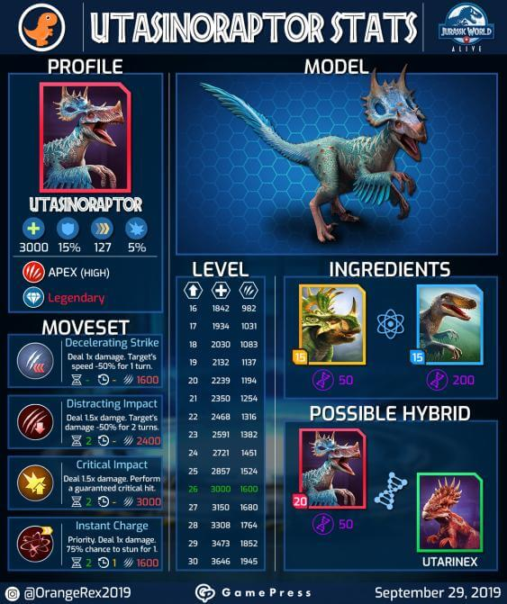 Utasinoraptor Profile