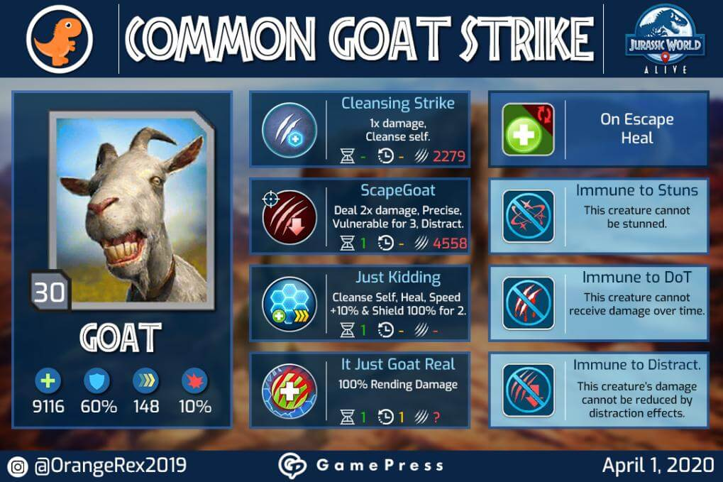 Common Goat Strike Infographic by Orange Goat/Rex