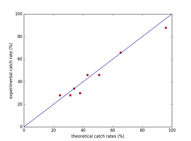 Experimental vs. Theoretical Capture rates compared to the line y=x