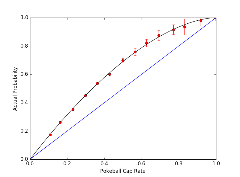 poke ball curve catch rate graph case1