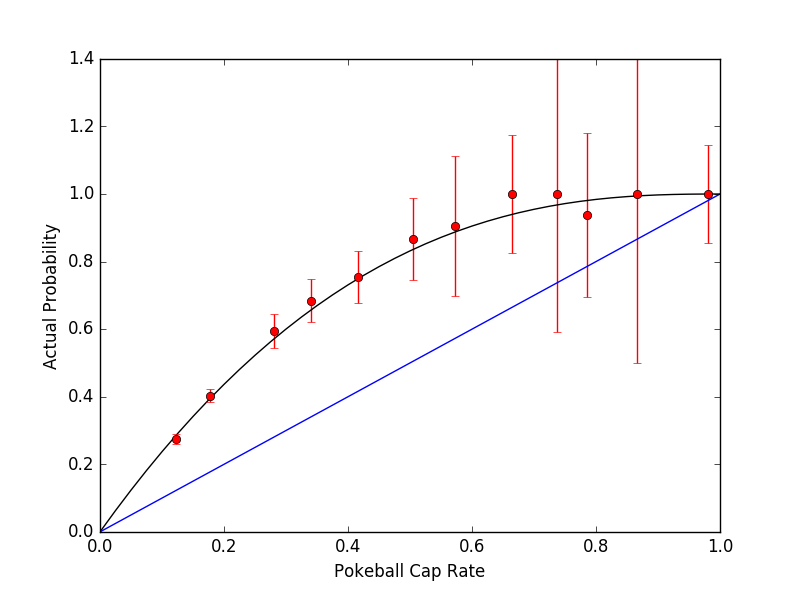 great ball curve catch rate graph case2