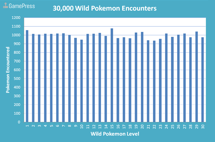 Level Frequency of 30,000 Wild Pokemon Encounters