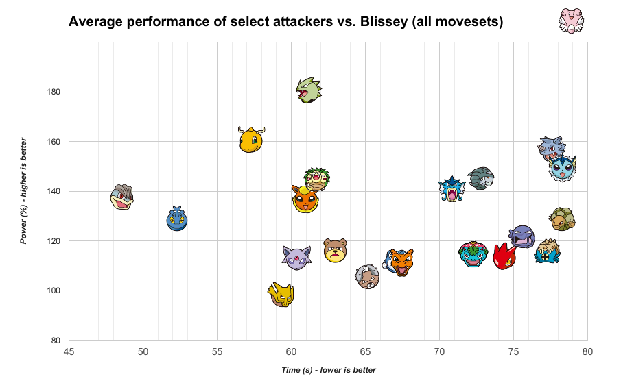 Best attackers vs. Blissey