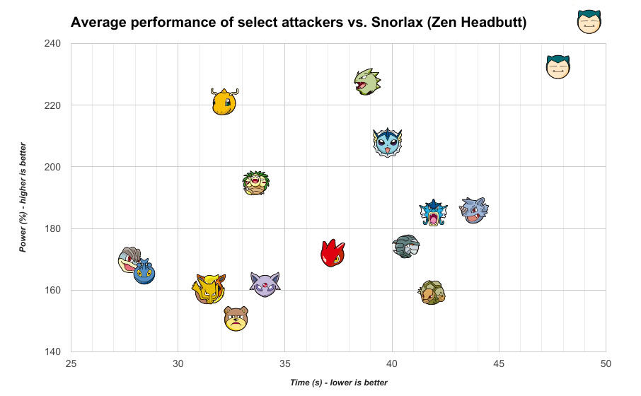 Best attackers vs. Snorlax