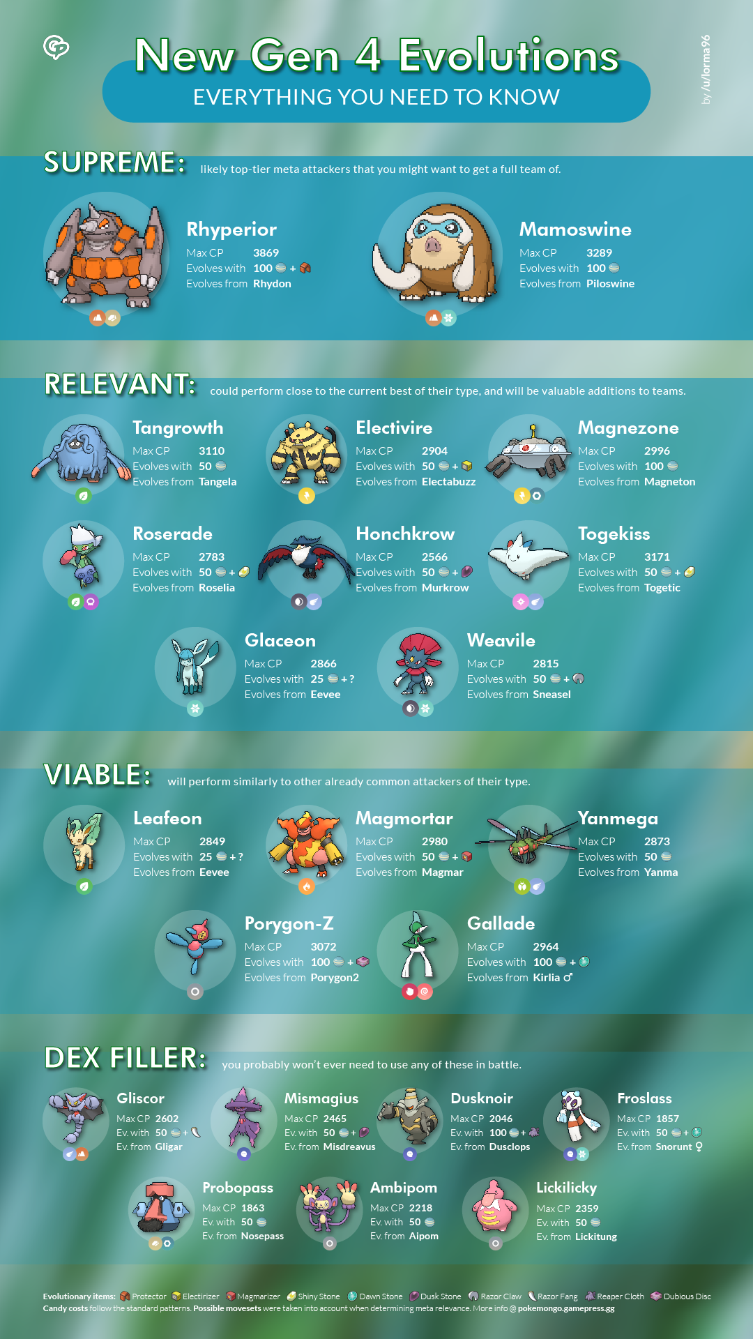 7f1f611eae Everything You Need to Know About the Best New Gen 4 Evolutions ...