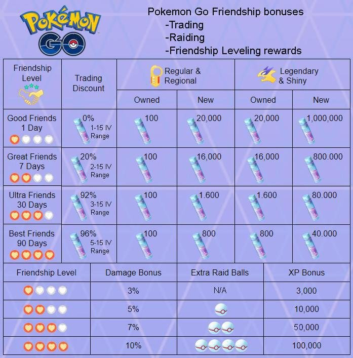 Details about Machamp Pokemon Go Trade - HIGH LEVEL - (2500+ CP) - BUY 3  GET 1 FREE!