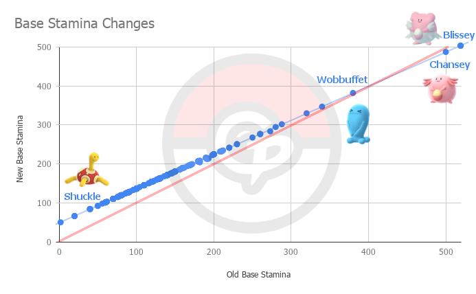 Explaining the October 2018 Stat Change | Pokemon GO Wiki