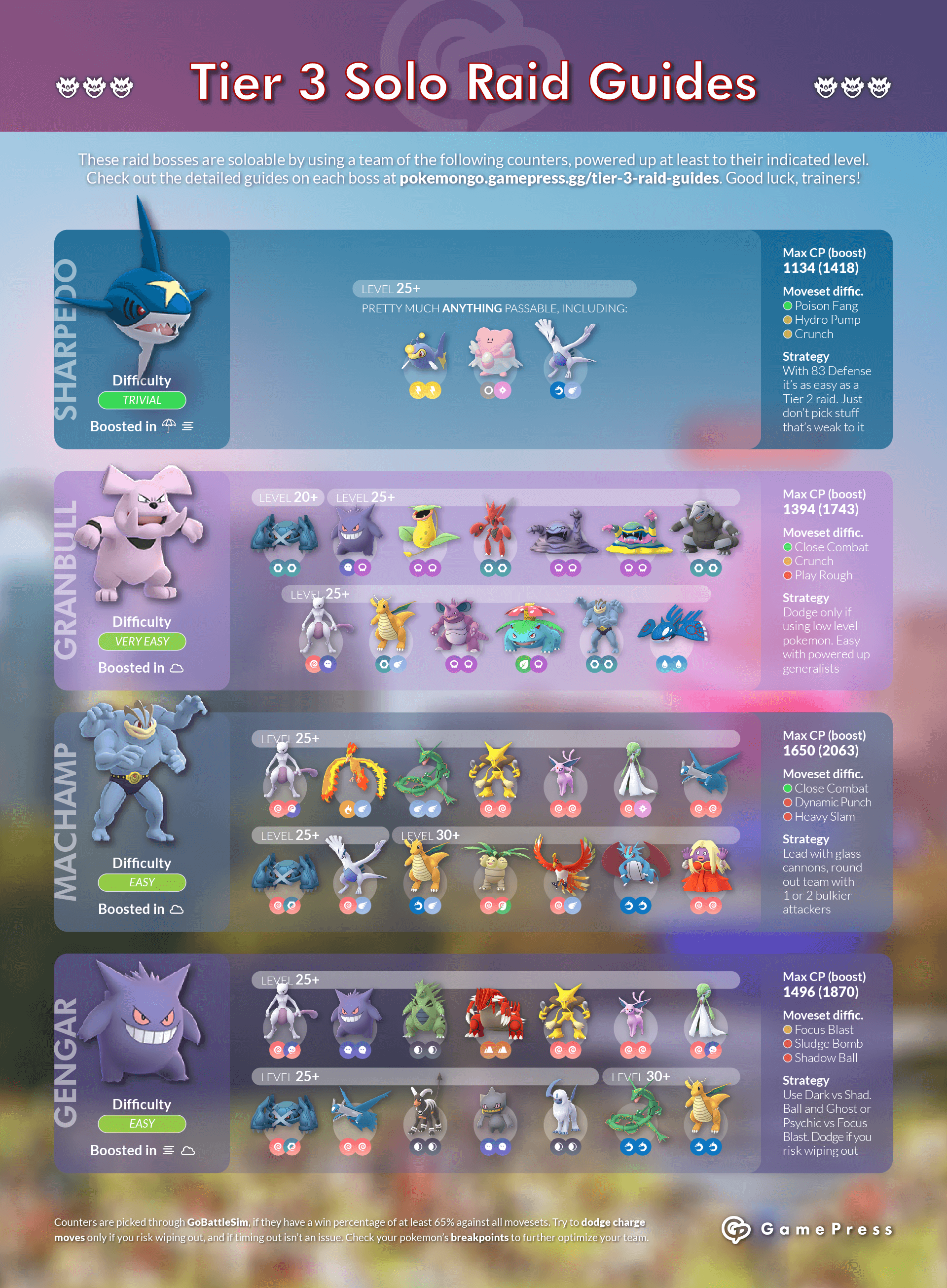 Tier 3 Raid Guides | Pokemon GO Wiki - GamePress