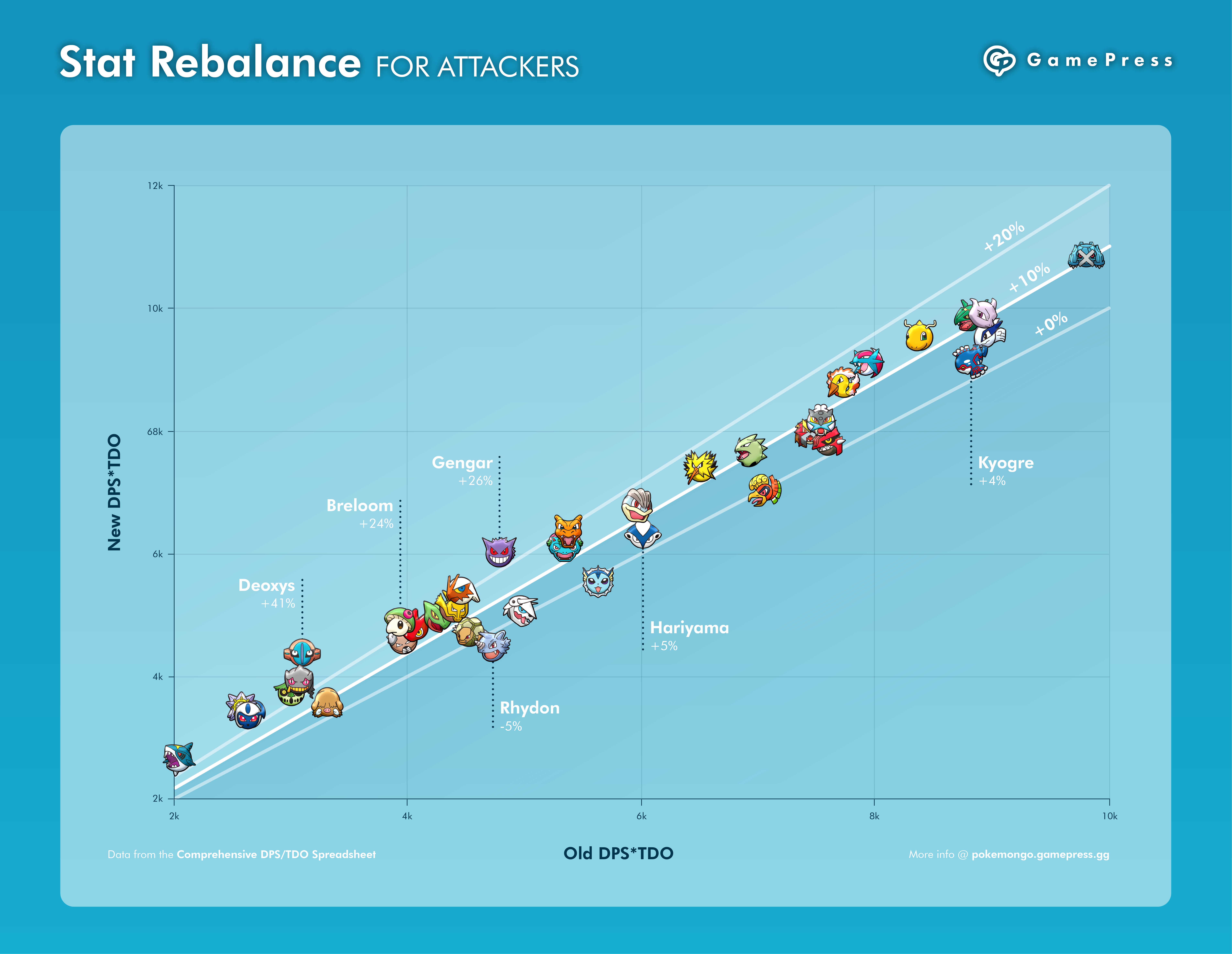 Fall 2018 Stat Rebalance: The Winners and Losers | Pokemon