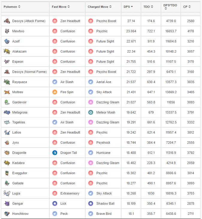 Sinnoh Stone Tier List Pokemon Go Wiki Gamepress