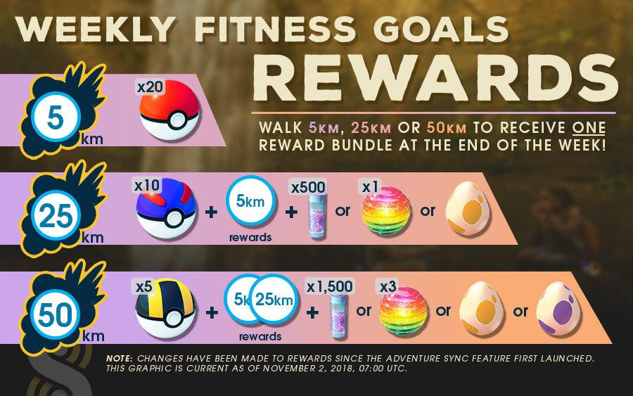 Adventure Sync benefit  | Pokemon GO Wiki - GamePress