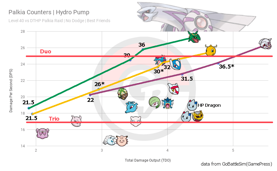 Palkia's Place in the Raid and Trainer Battle Meta   Pokemon GO Wiki