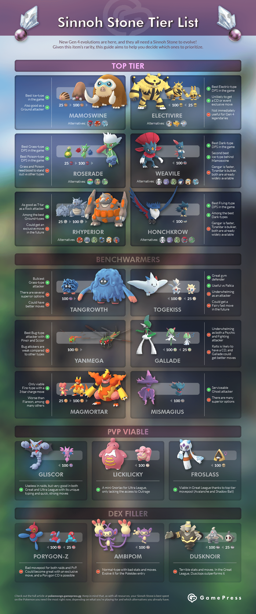Sinnoh Stone Tier List | Pokemon GO Wiki - GamePress