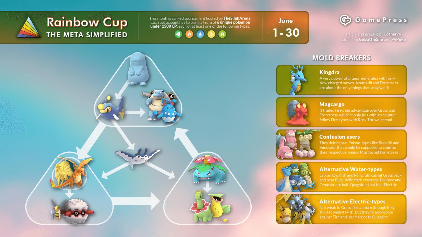 The Rainbow Cup Meta | Pokemon GO Wiki - GamePress