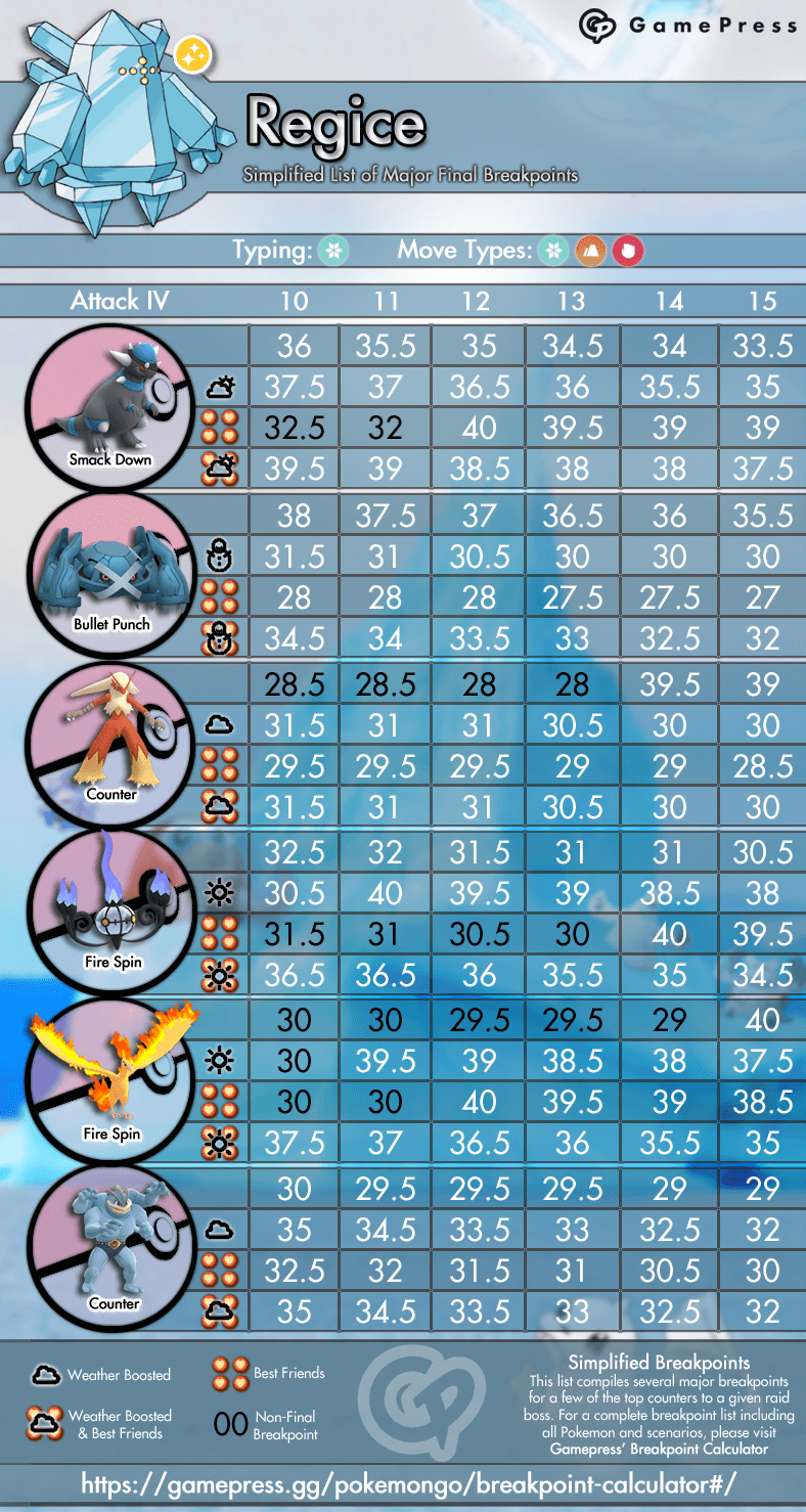 Regice 4 Player Raid Guide Pokemon Go Wiki Gamepress