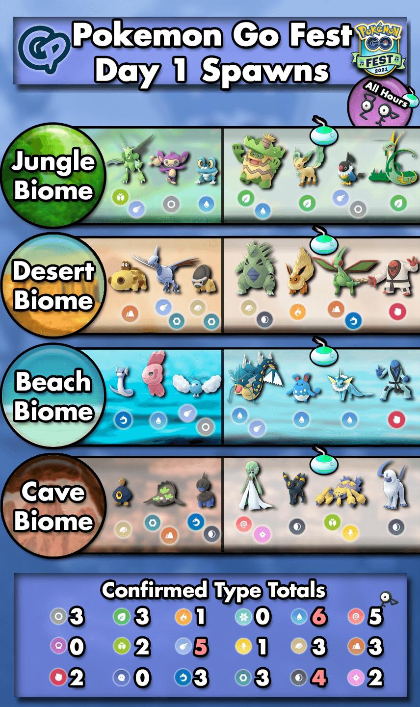 Best Mega Evolutions for Go Fest 2021   Pokemon GO Wiki - GamePress