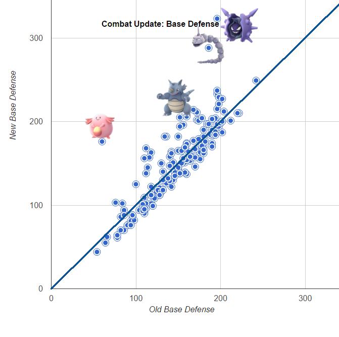 Understanding the Pokémon Stats Update LEGACY | Pokemon GO