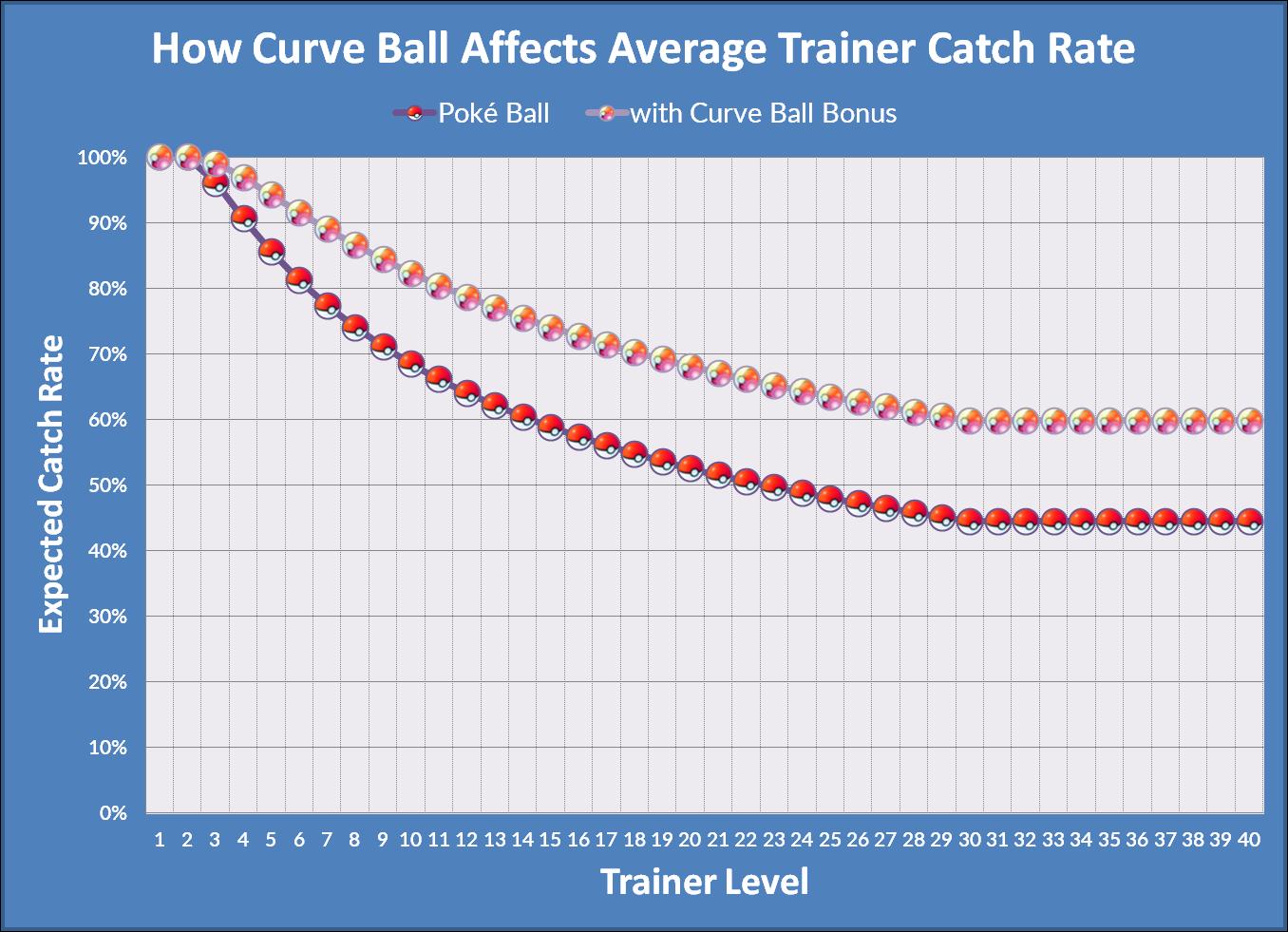 trainer catch rate - curve bonus