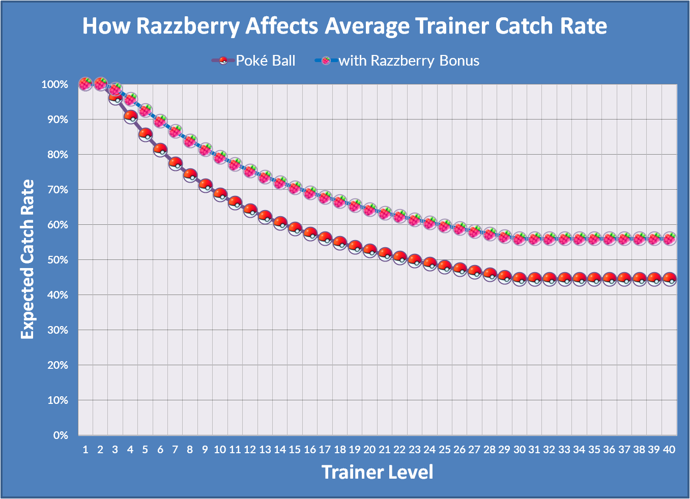 The Grand Unified Catch Theory: Berry and Throw Bonus Multipliers