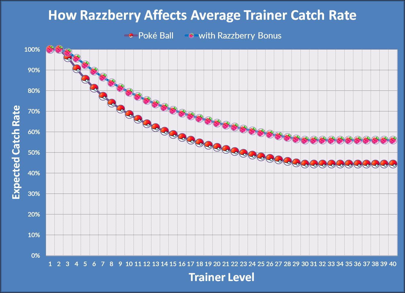 Razzberry Bonus