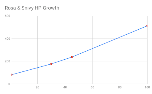 Rosa and Snivy HP growth